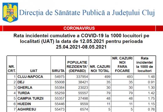Cluj-Napoca, în scenariul VERDE de azi - relaxare la maxim a restricțiilor. Rata incidenței COVID în toate localitățile